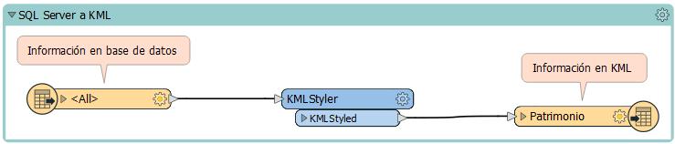 FME-KMZ-DFA-SQLtoKML