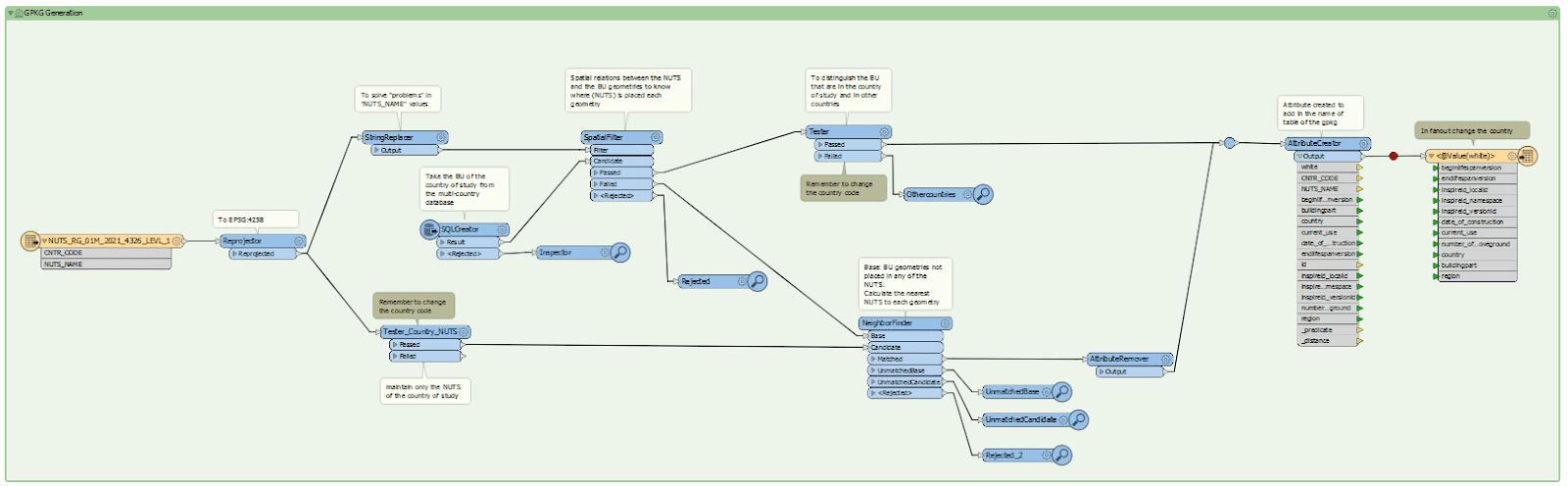 GEOGRAMA - Proceso ETL para la división del conjunto de datos por límites administrativos